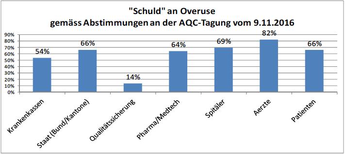 Ergebnis Abstimmung «Schuld an Overuse», AQC-Tagung 2016