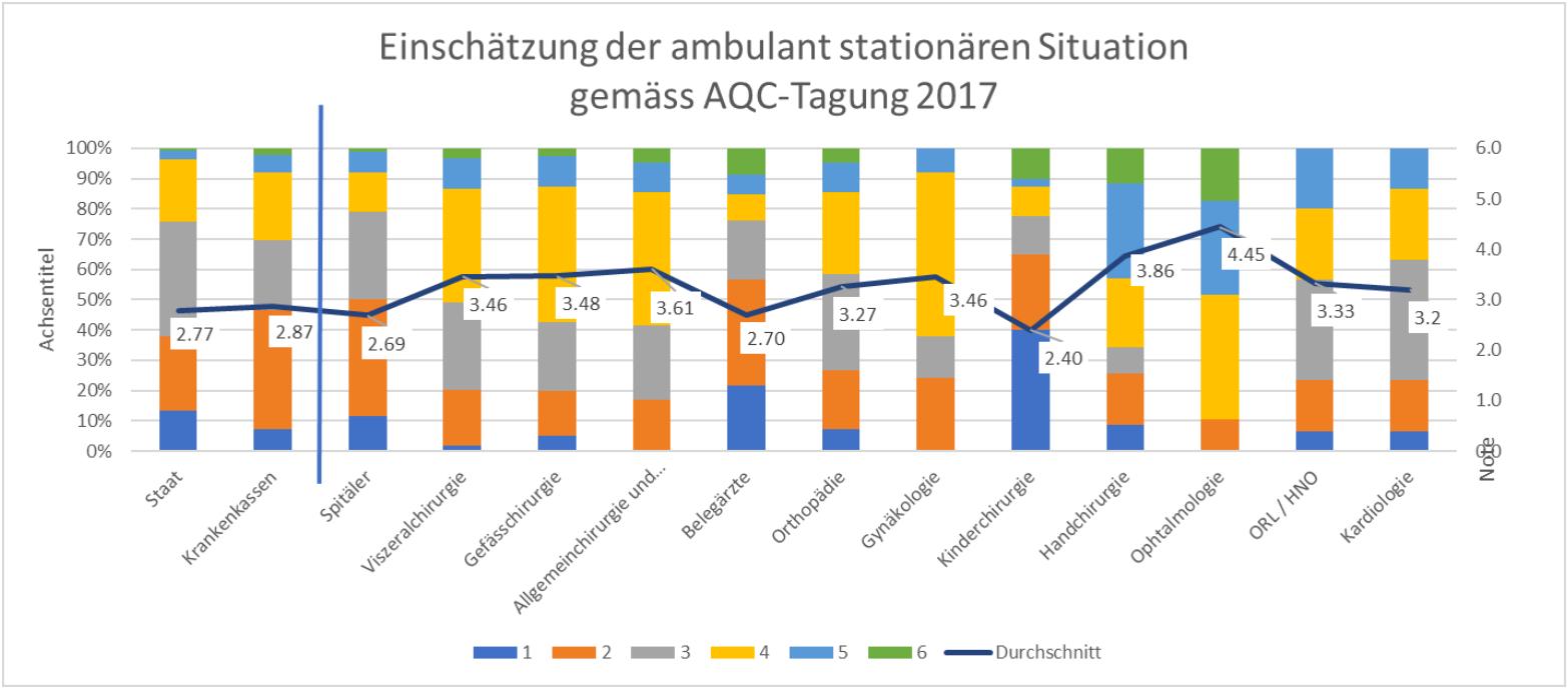 Einschätzung der ambulant-stationären Situation gemäss AQC-Tagung 2017