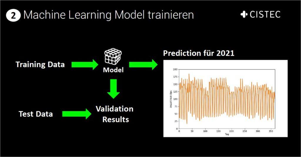 Training des Machine Learnig Models im Rahmen des CISTEC-Hackathons
