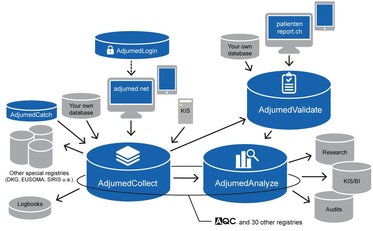 Adjumed system diagram
